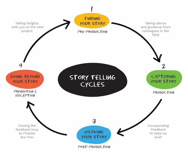 StorytellingCycles.jpg